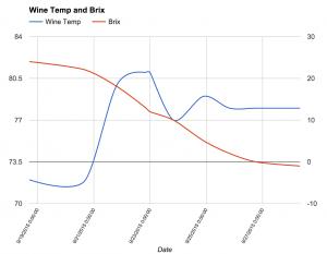 Fermentation Graph